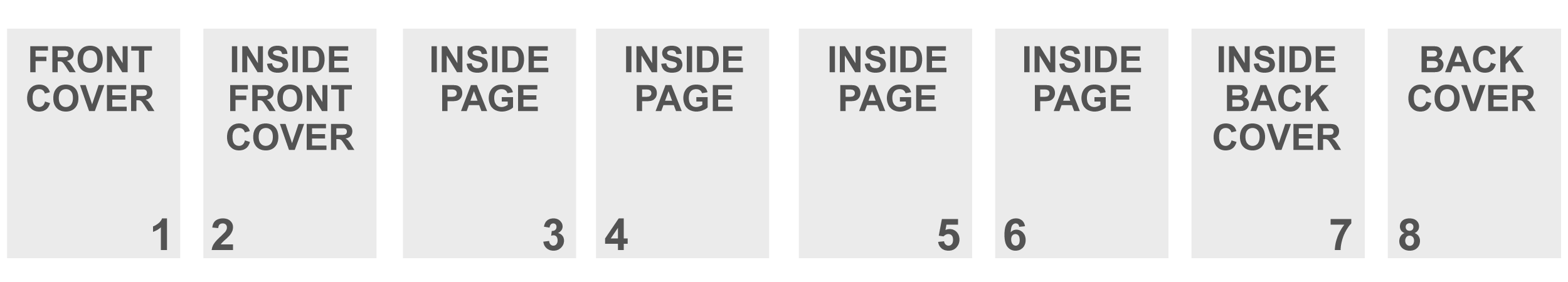 Upload your program pages in this order