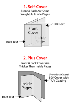 Types of Covers