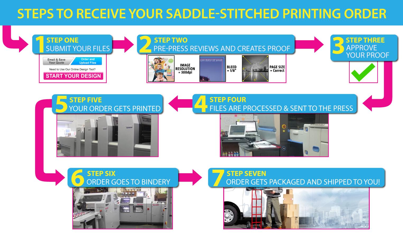 PrintingCenterUSA's Process Infograph