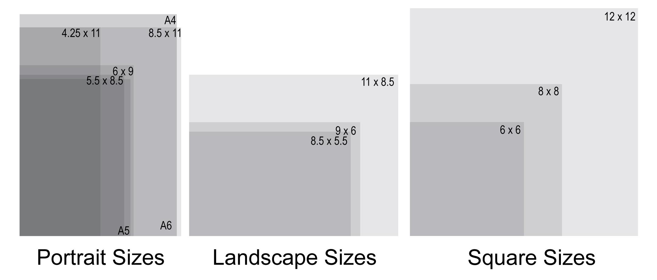 Catalog-Sizes