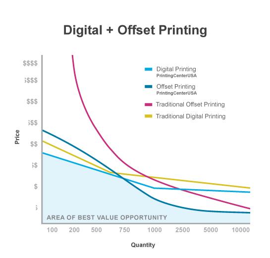 DigitalvsOffsetPrinting
