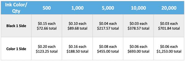 PrintingCenterUSA Envelope Pricing