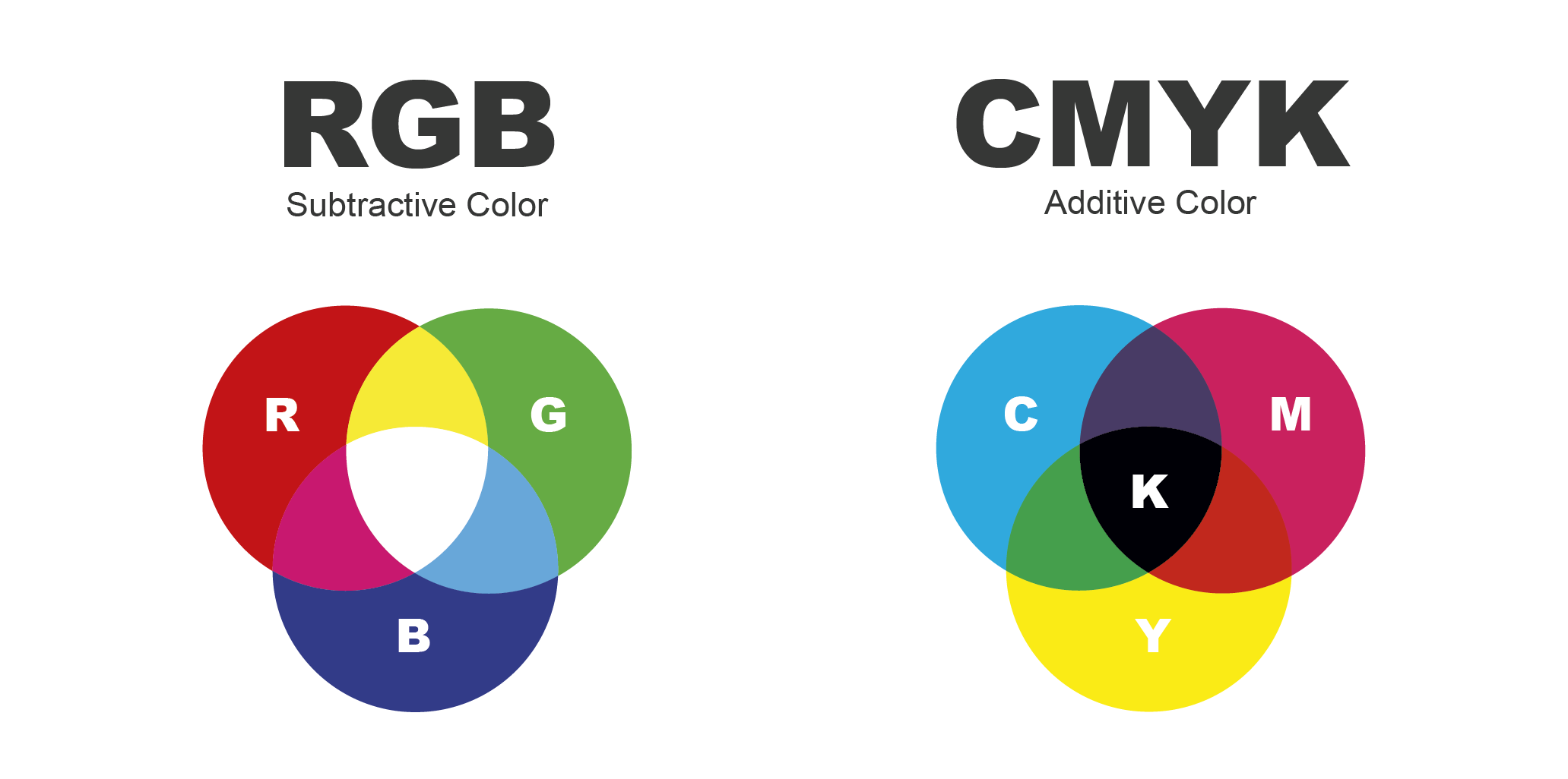 How To Convert Rgb To Cmyk