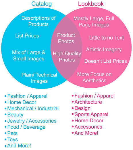 Catalog vs. Lookbook Venn Diagram