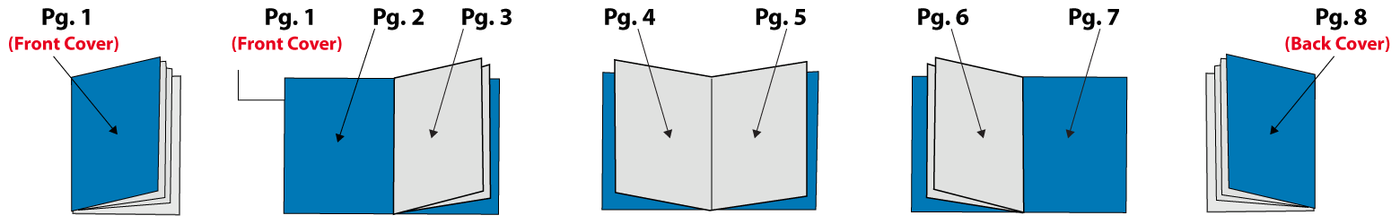 counting pages in a book with perfect binding
