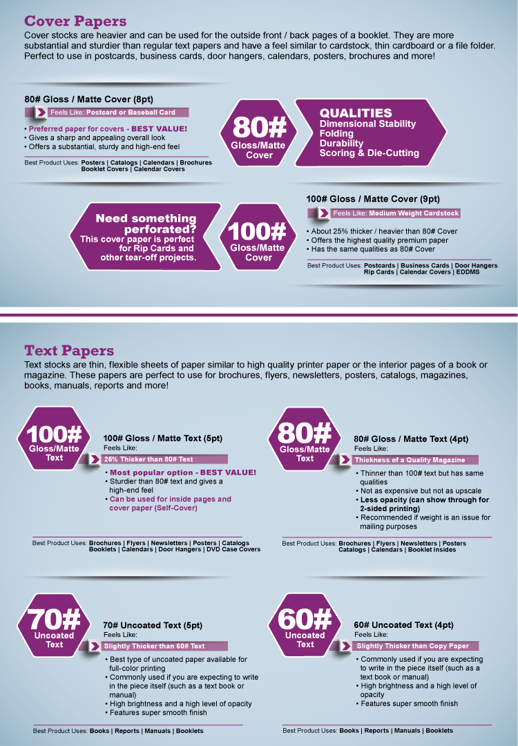 infographic on different paper types offered and their uses