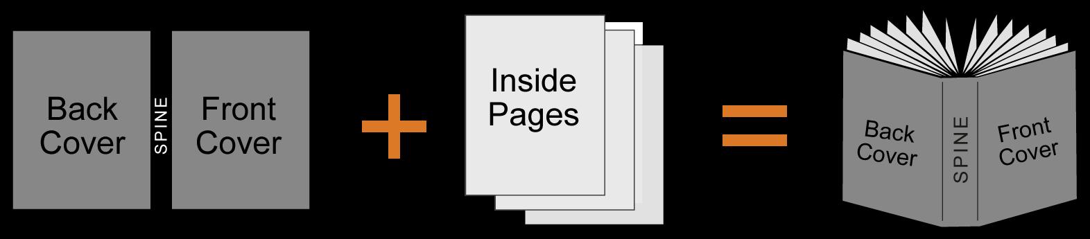 perfect bound printing diagram